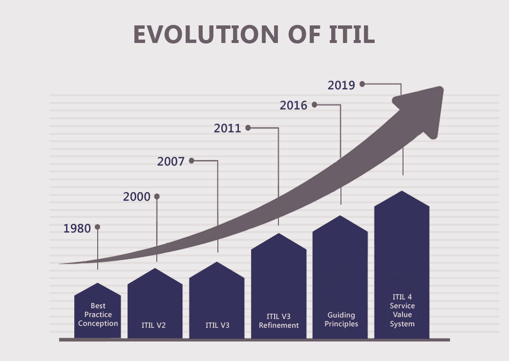 ITIL Evolution
