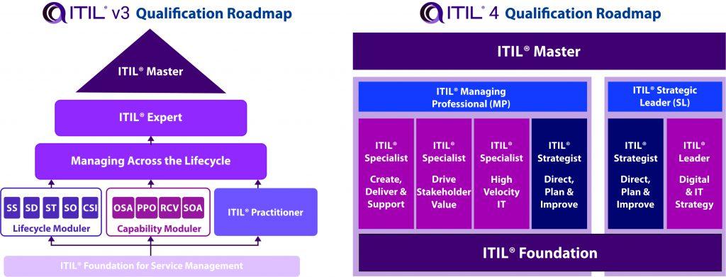 ITIL v3 and ITIL 4 qualification roadmap