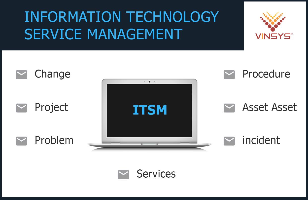 ITSM Framework