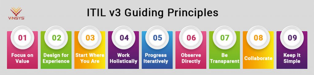 ITIL v3 Guiding Principles