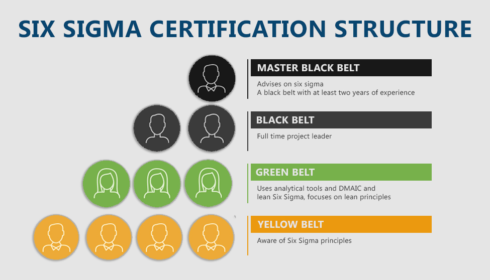 six sigma certification structure