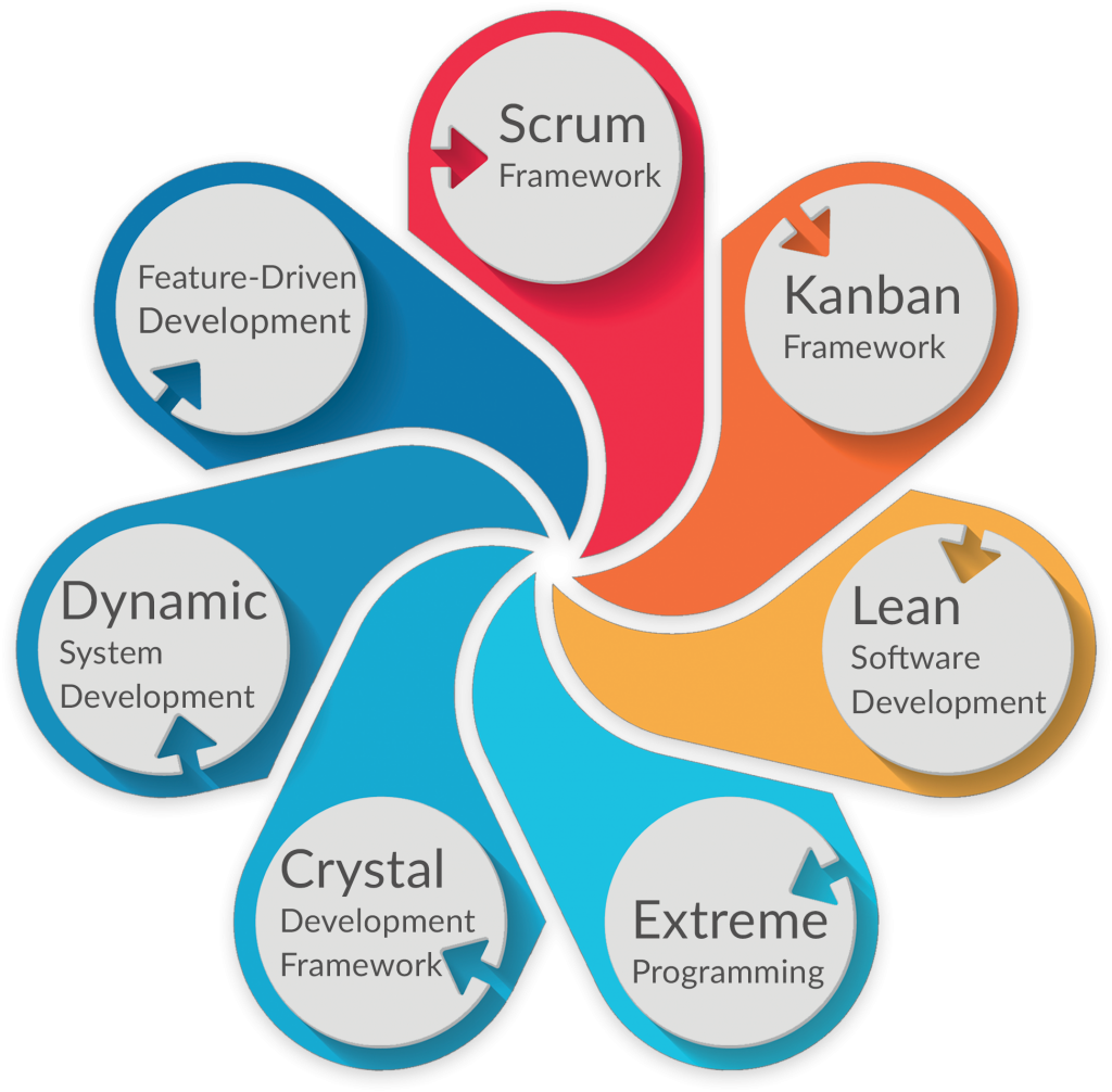 Types Of Agile Project Management