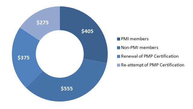 PMP Exam Fees