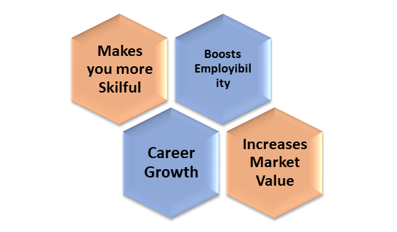 Advantages Of Certifications