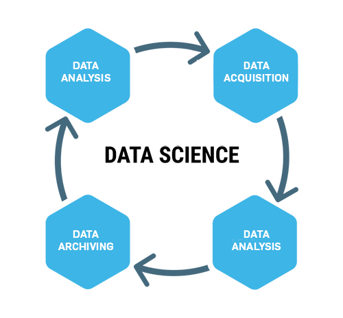 AI, Machine Learning, Data Science, Deep Learning