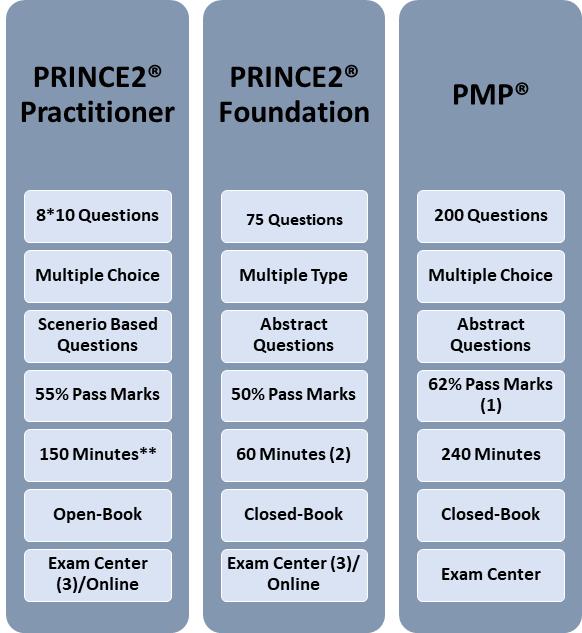 Summary Of Certification