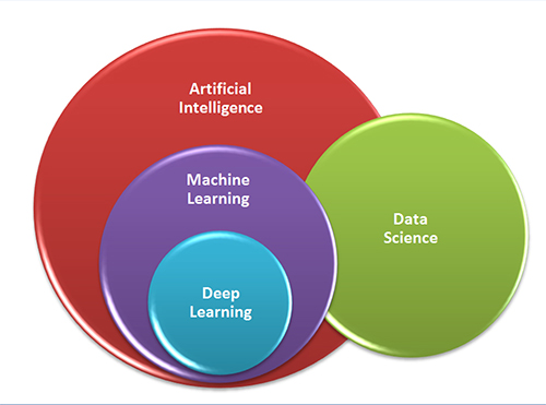 AI, ML, Data Science
