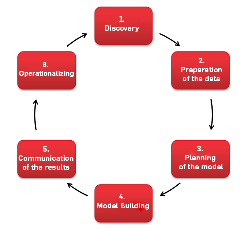 Six Different Phases of Data Science