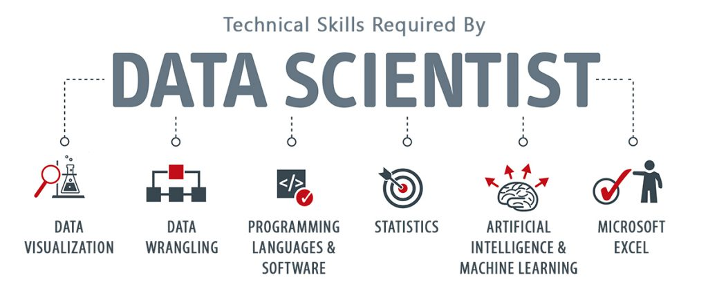 Technical Skills Required for  Data Science Course
