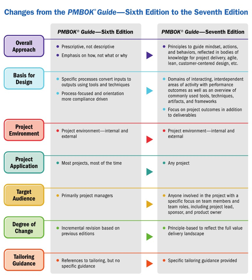 Changes from PMBOK® 6th to 7th Edition